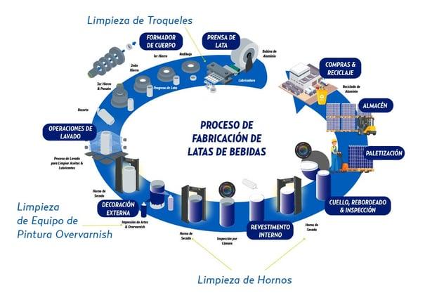 Beverage Can Manufacturing Diagram_Cold Jet Version_Latam-1